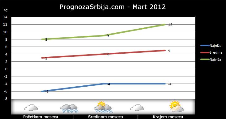 Vremenska Prognoza Za Mart 2012 Danas Sutra 7 Dana